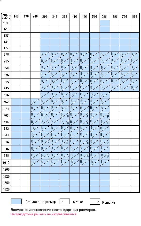 Стандартные размеры мебельных фасадов