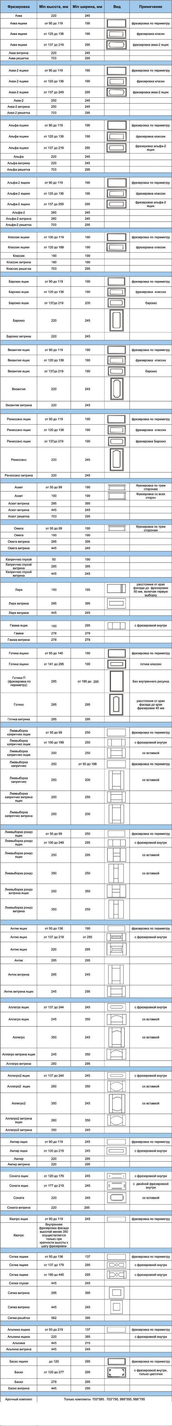 Технологические ограничения в изготовлении мебельных фасадов