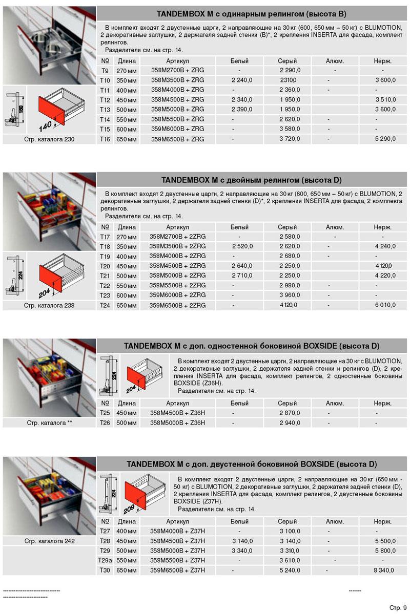 Характеристики TANDEMBOX с одинарным релингом